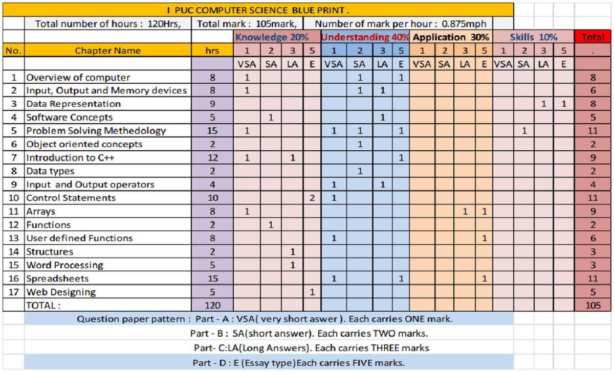 Karnataka Board 1st PUC Maths Question Paper Design Download Karnataka Board 1st PUC Blueprint PDF