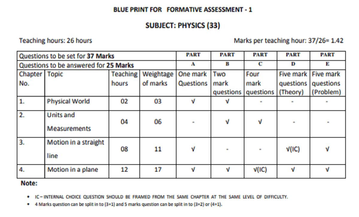Karnataka Board 1st PUC Physics Blueprint Formative Assessment Marks Weightage -1st PUC Physics