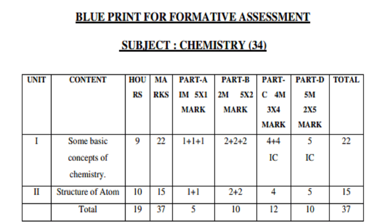 Karnataka Board 1st PUC Chemistry Blueprint Formative Assessment Marks Weightage -1st PUC Chemistry