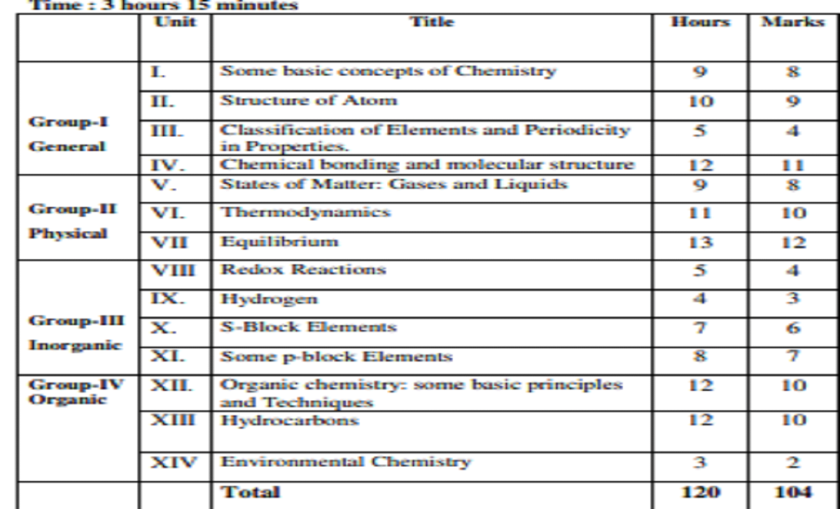 Summative Assessment Marks Weightage -1st PUC Chemistry