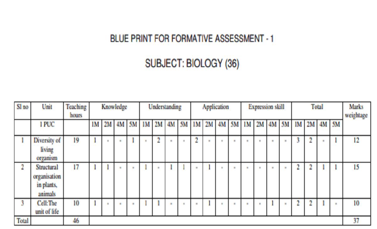 Summative Assessment Marks Weightage -1st PUC Maths