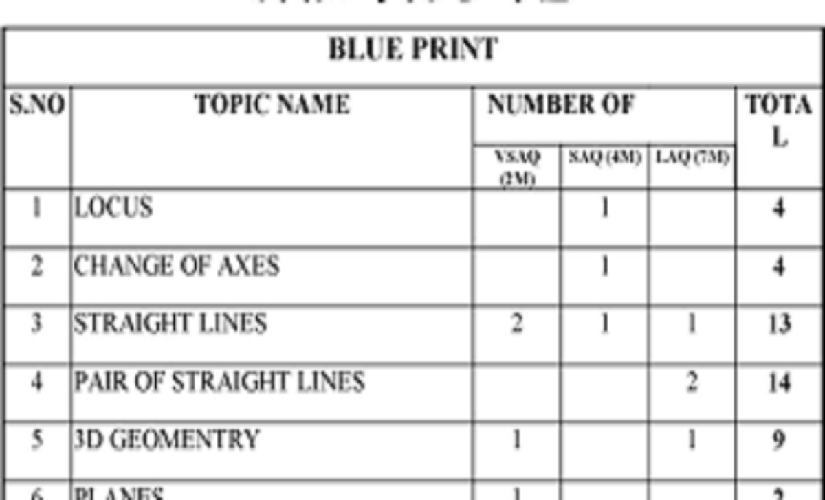 AP Jr Inter Blueprint Question Paper 2021 AP 1st Inter 11th Exam Pattern 2021 MPC, BPC, MEC, CEC, HEC