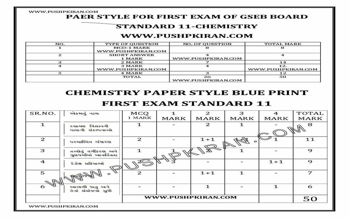 Gujarat 11th Blueprint 2021 GSEB 11th Exam Paper Style 2021 Gujarat XI Exam Pattern 2021