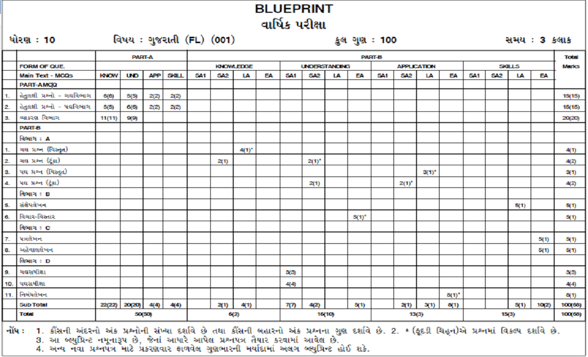 Gujarat SSC Blueprint 2021 GSEB 10th Exam Paper Style 2021 Gujarat X Exam Pattern 2021