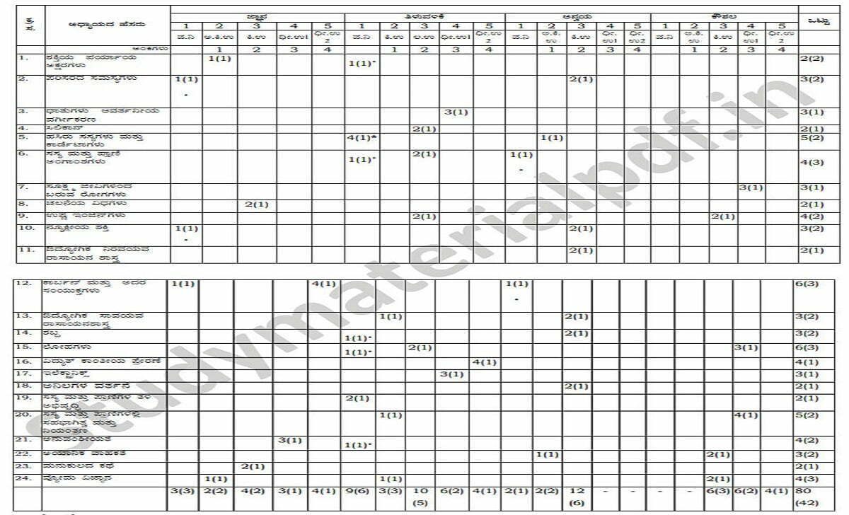 Kerala SSLC Blueprint 2021 Kerala 10th Question Paper 2021 Kerala SSLC Exam Pattern 2021