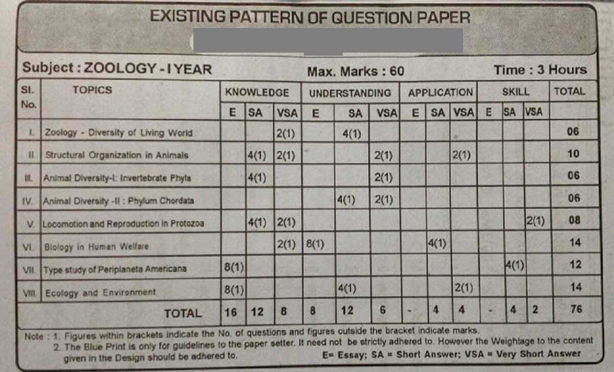 TS Jr Intermediate Blueprint 2021 TS 11th Question Paper 2021 TS 1st Inter Exam Pattern 2021