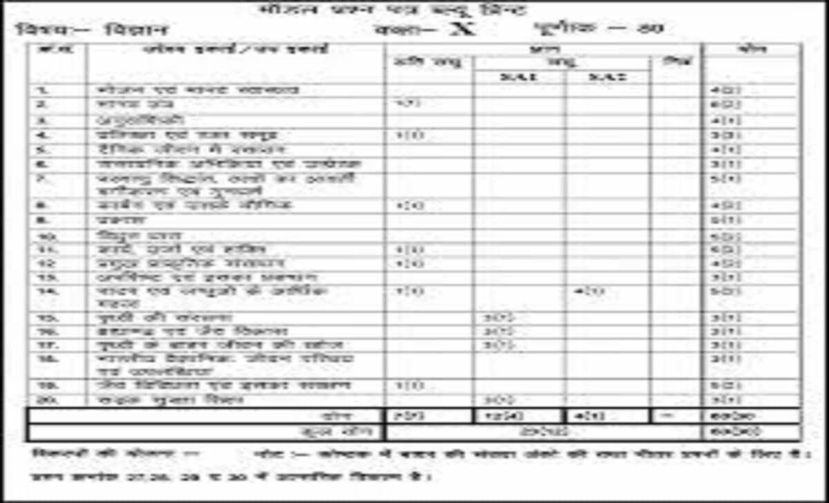 Raj 10th Blueprint 2021 Raj Board X Question Paper 2021 BSER 10th Exam Pattern 2021