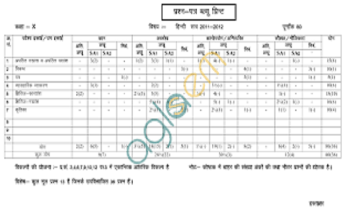 RBSE 10th Exam Pattern  Check Subject-wise Pattern & Grading for Class 10
