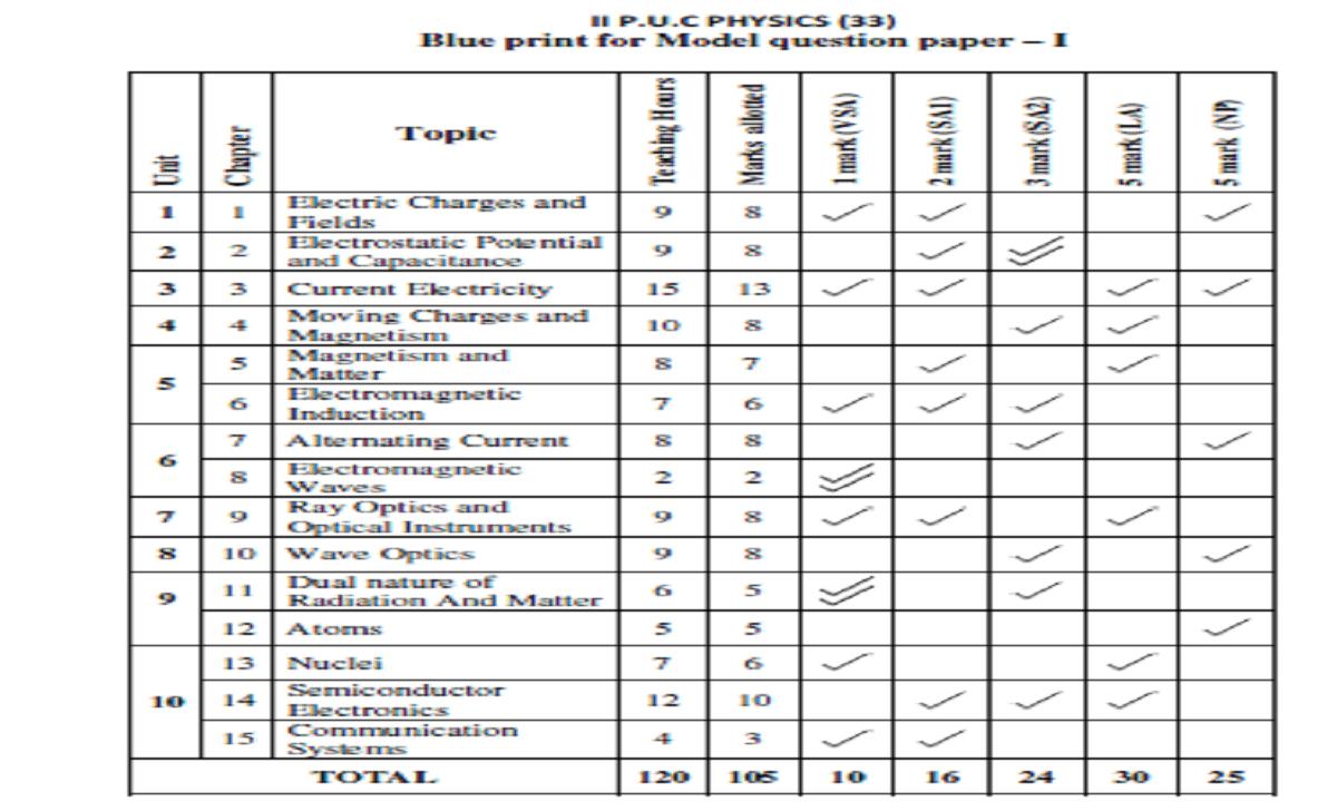PUC Blueprint 2021 PUC Question Paper 2021 PUC Exam Pattern 2021