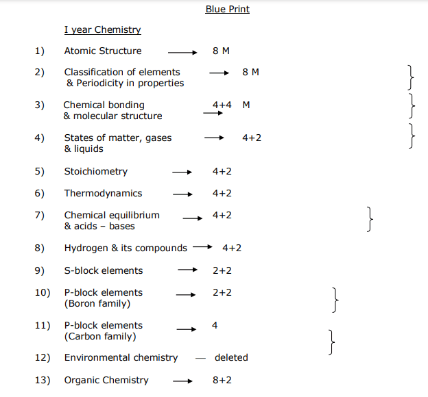 AP 11th Blueprint 2022, AP 1st Inter Exam Pattern 2022, AP Sr Inter Blueprint 2022
